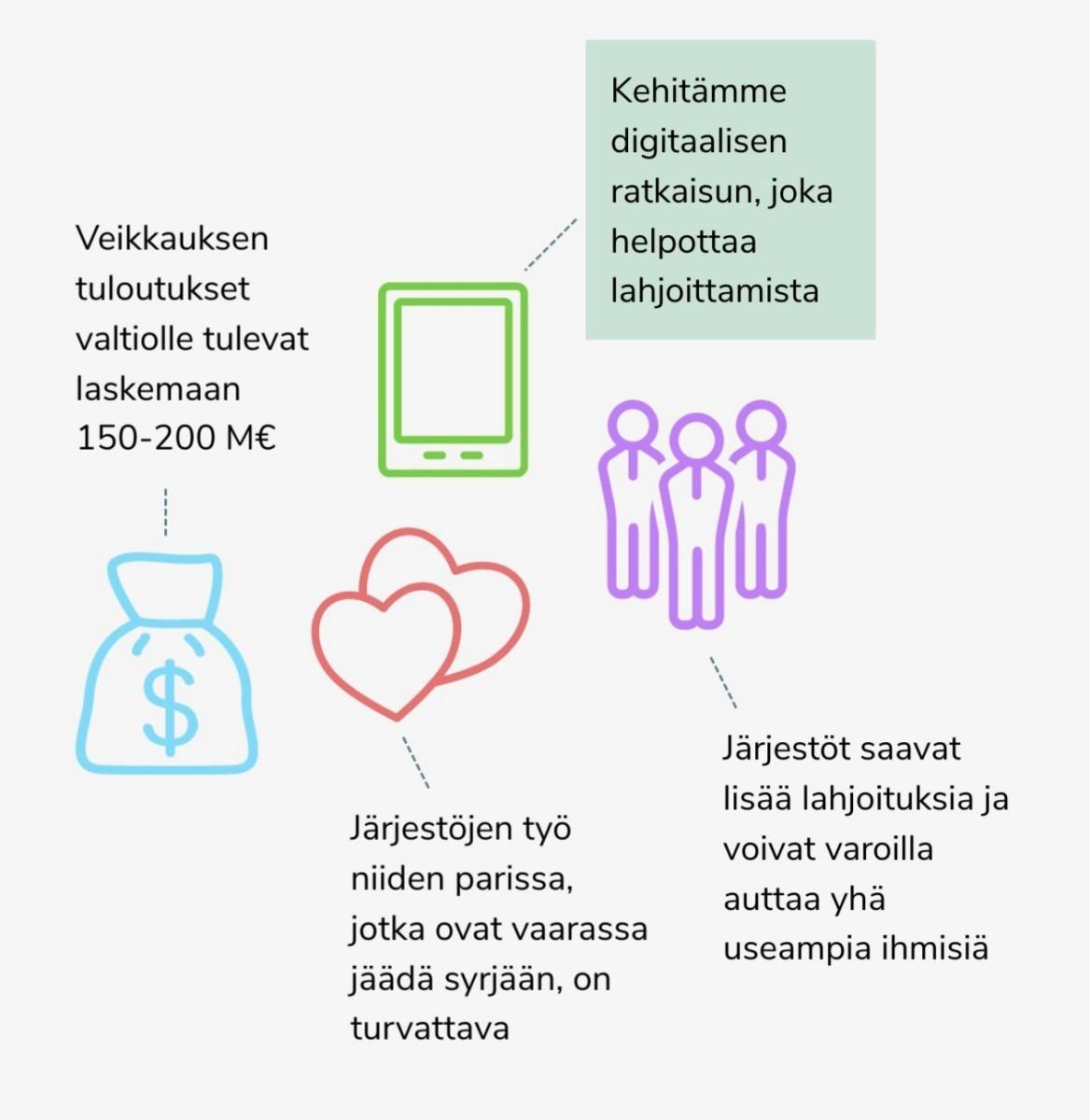 Infograafi, joka havainnollistaa Goodwill-projektin yhteiskunnallisen vaikuttavuuden